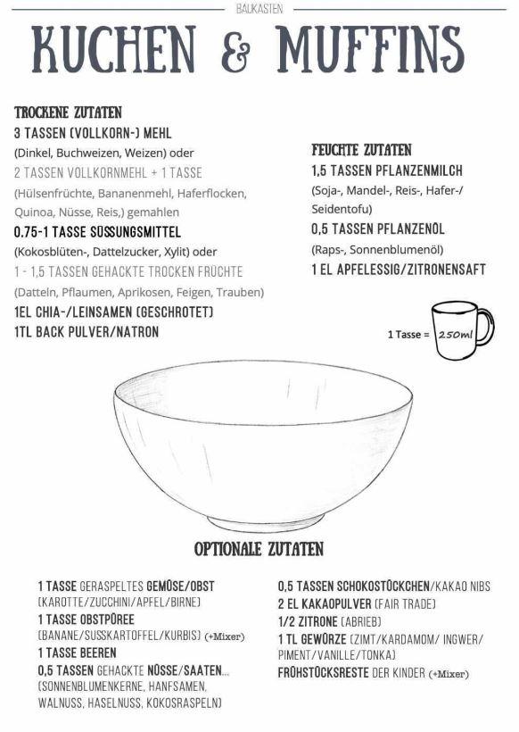 Baukastenrezept für Kuchen und Muffins